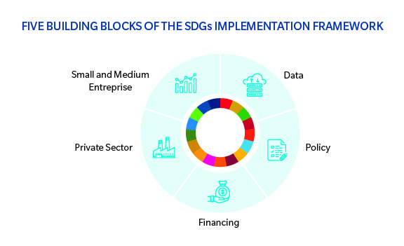 SDG, Climate change, Energy transition